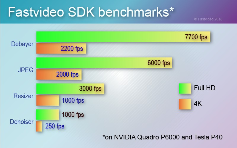 image processing sdk benchmarks
