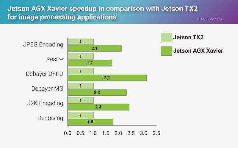 Jetson TX2 vs Xavier performance speedup | fastcompression com