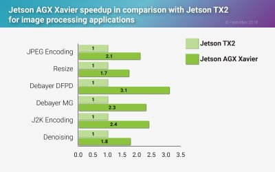 Jetson TX2 and AGX Xavier benchmarks