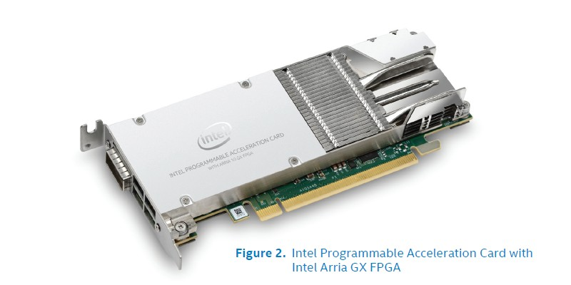 Intel PAC with Arria 10 GX FPGA