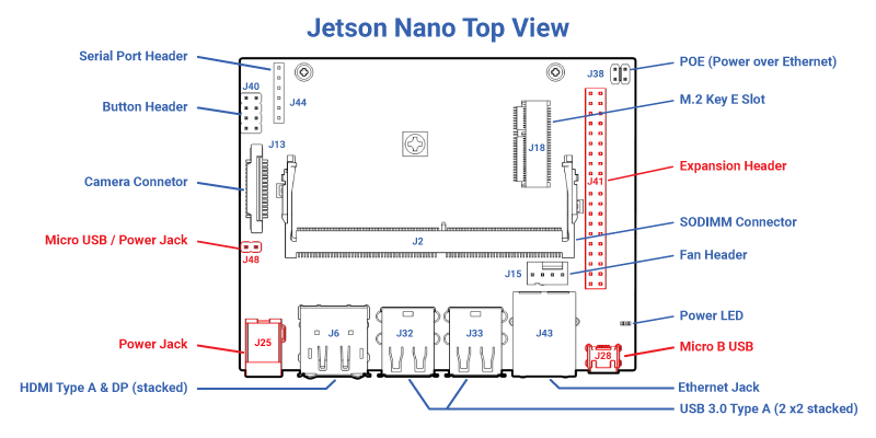 Jetson Nano Benchmarks for Image Processing | fastcompression com