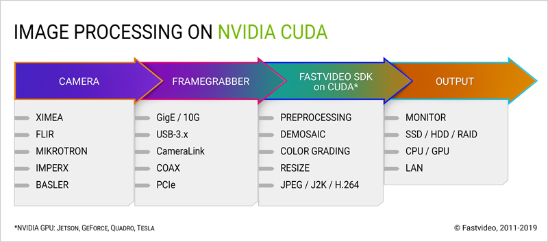 cuda software for multi camera pipeline