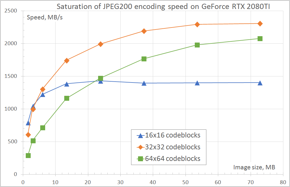 J2K encoder performance