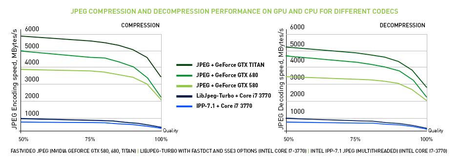 Rapid JPEG Codec  JPEG compression performance  High speed JPEG