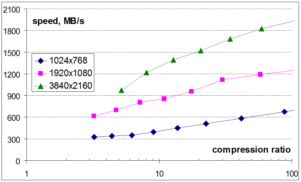 Fastvideo J2K performance versus image compression ratio